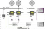 HJ Mechtronic system overview
